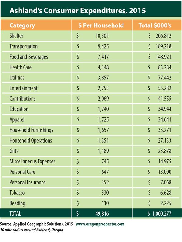 2016ConsumerExpenditures