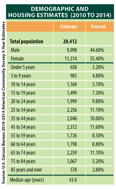 2016DemographicsAndHousing